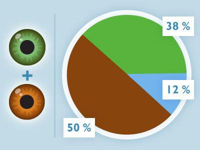 Prozent augenfarbe Augenfarben