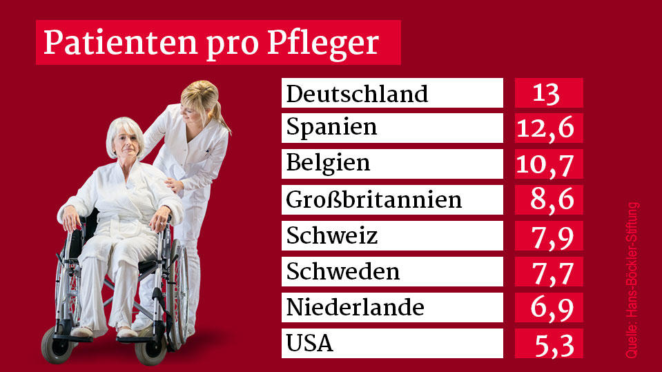 Grafik-Patienten-pro-Pfleger