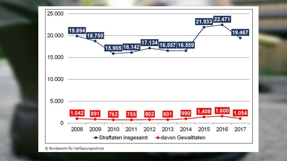 Zuletzt war die Zahl rechter Gewalttaten rückläufig (Grafik: Bundesamt für Verfassungsschutz)