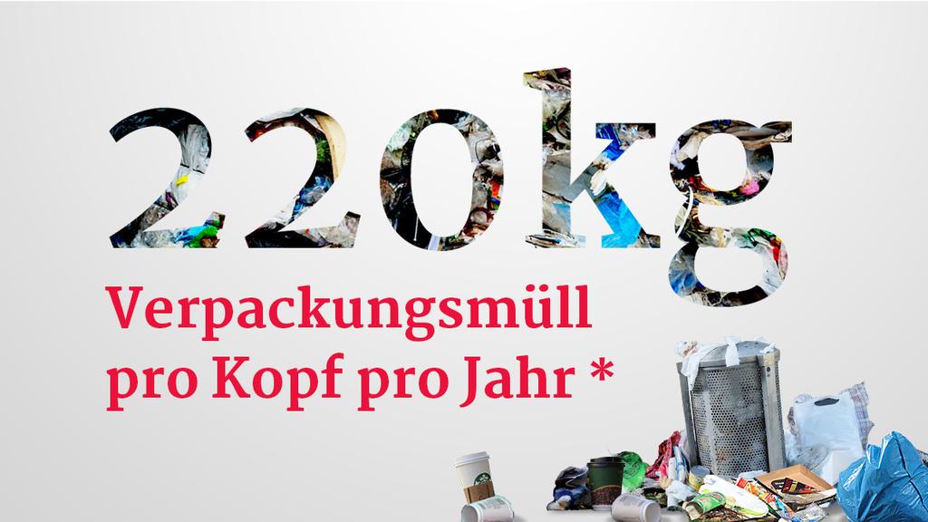 220 Kilogramm Verpackungsmüll verbraucht jeder von uns pro Jahr.