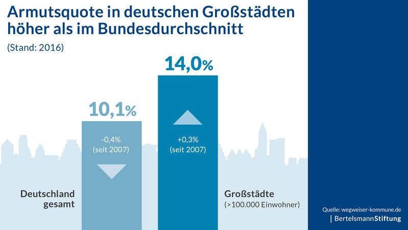 Armut in Deutschland: Bertelsmann-Stiftung veröffentlicht Studie