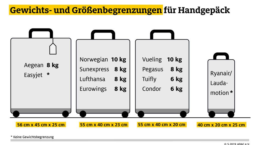 Handgepäcksbestimmungen verschiedener Fluggesellschaften.