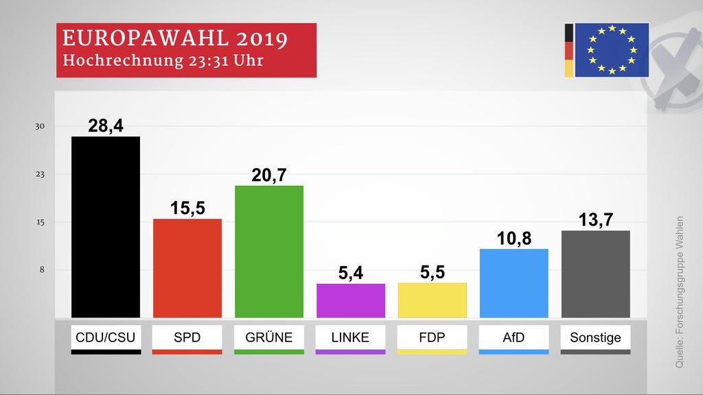 Europawahl: Ergebnis für Deutschland laut Hochrechnung der Forschungsgruppe Wahlen