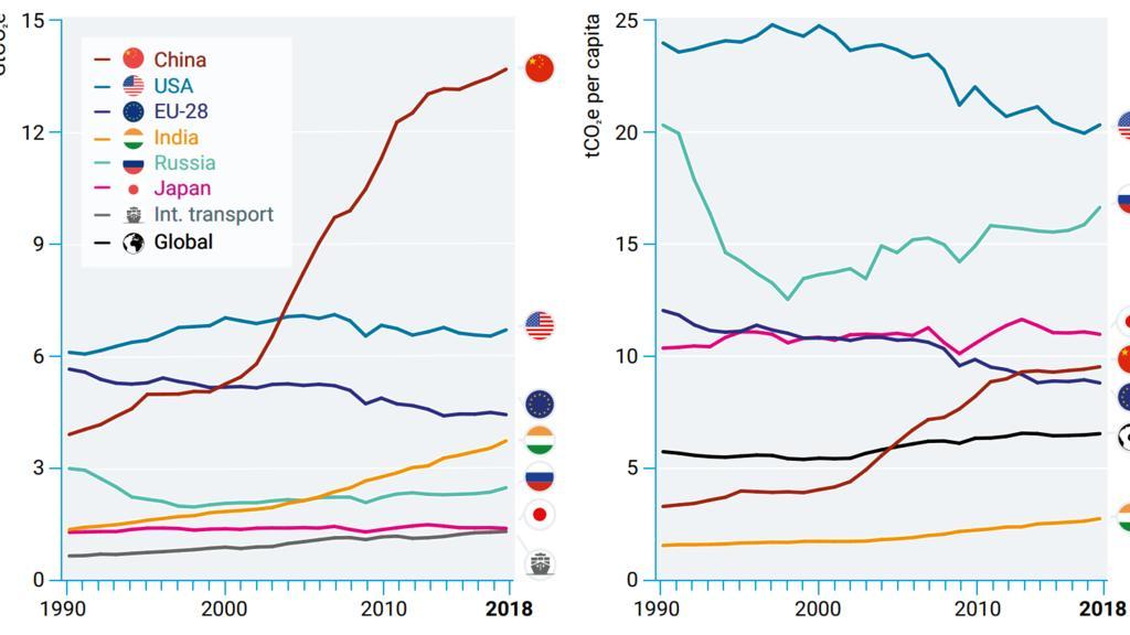 China stößt am meisten Treibhausgase aus, die USA am meisten pro Kopf