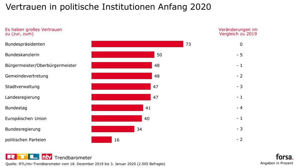 Vertrauen in politische Institutionen Anfang 2020