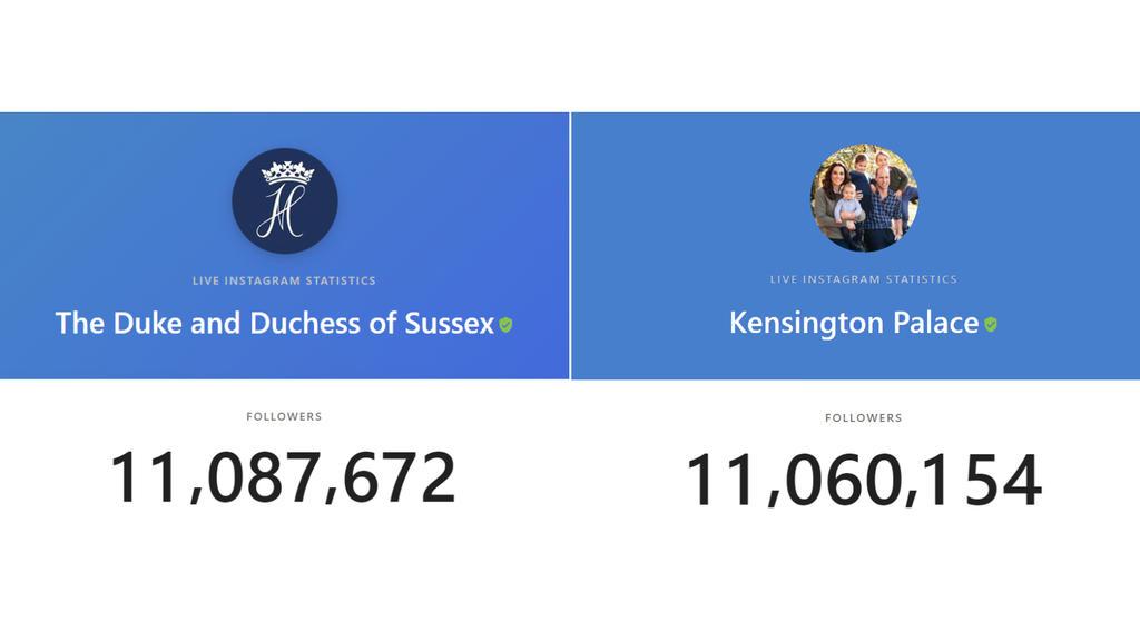 Die Follower-Zahlen von sussexroyal und kensingtonroyal am 24. Januar 2020 um 13:30 Uhr.