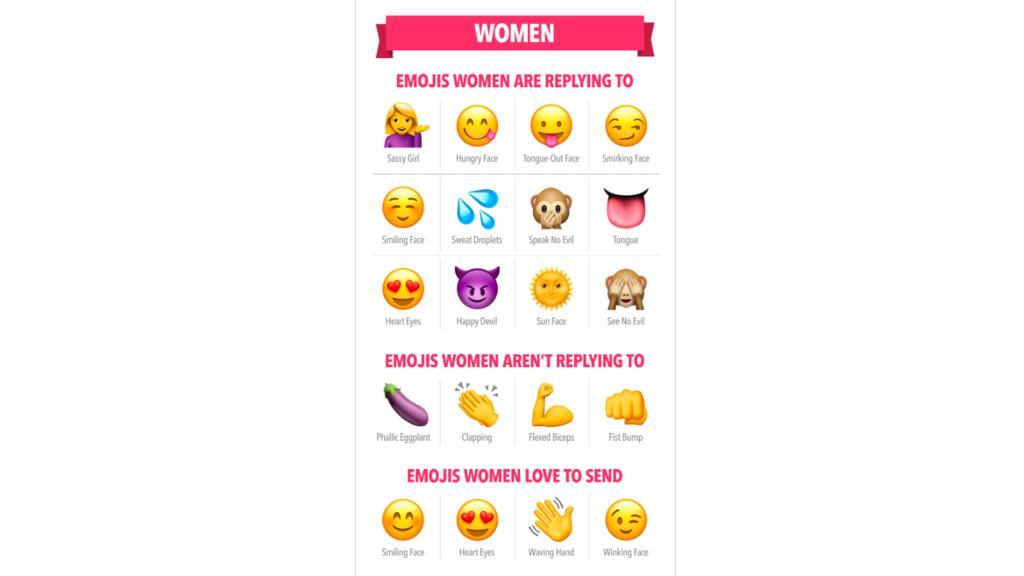Auf diese Emojis antworten Frauen am häufigsten