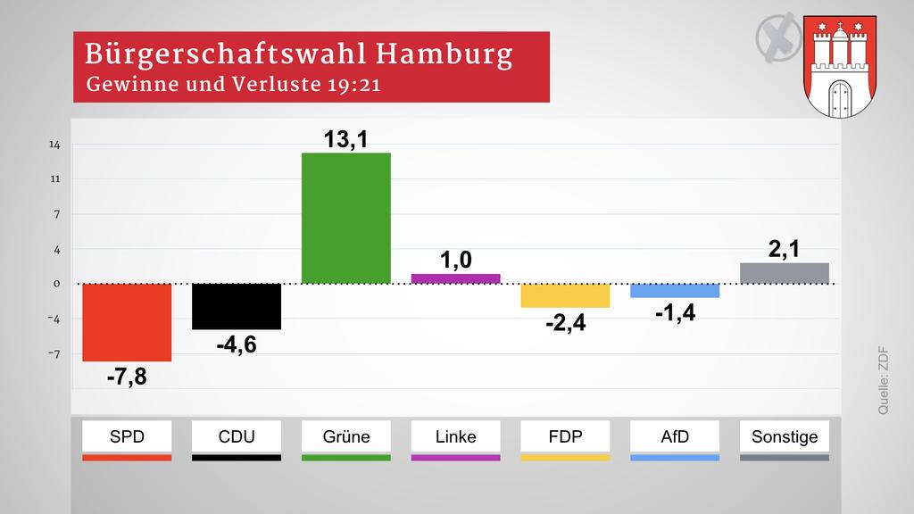 Hamburg Hochrechnung