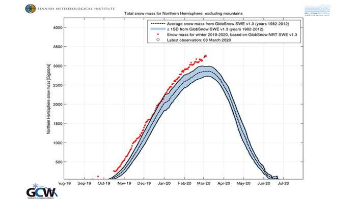 Schneemenge auf der Nordhalbkugel: Die rote Kurve zeigt die Daten des Winters 2019/2020, die gestrichelte schwarze den Durchschnitt der Jahre 1982 bis 2012. (Stand 2. März 2020)