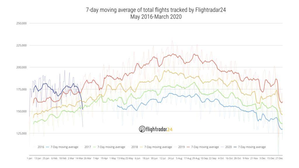Die Anzahl der Flüge hat deutlich abgenommen.