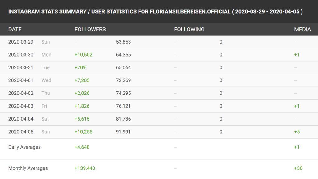 Statistik von Florian Silbereisens Instagram-Profil