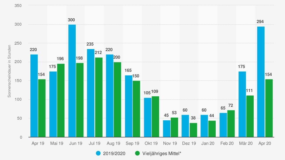 statistic id5578 durchschnittliche-monatliche-sonnenscheindauer-in-deutschland-bis-april-2020