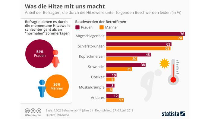 Bernd Fuchs gibt eine August-Prognose ab.