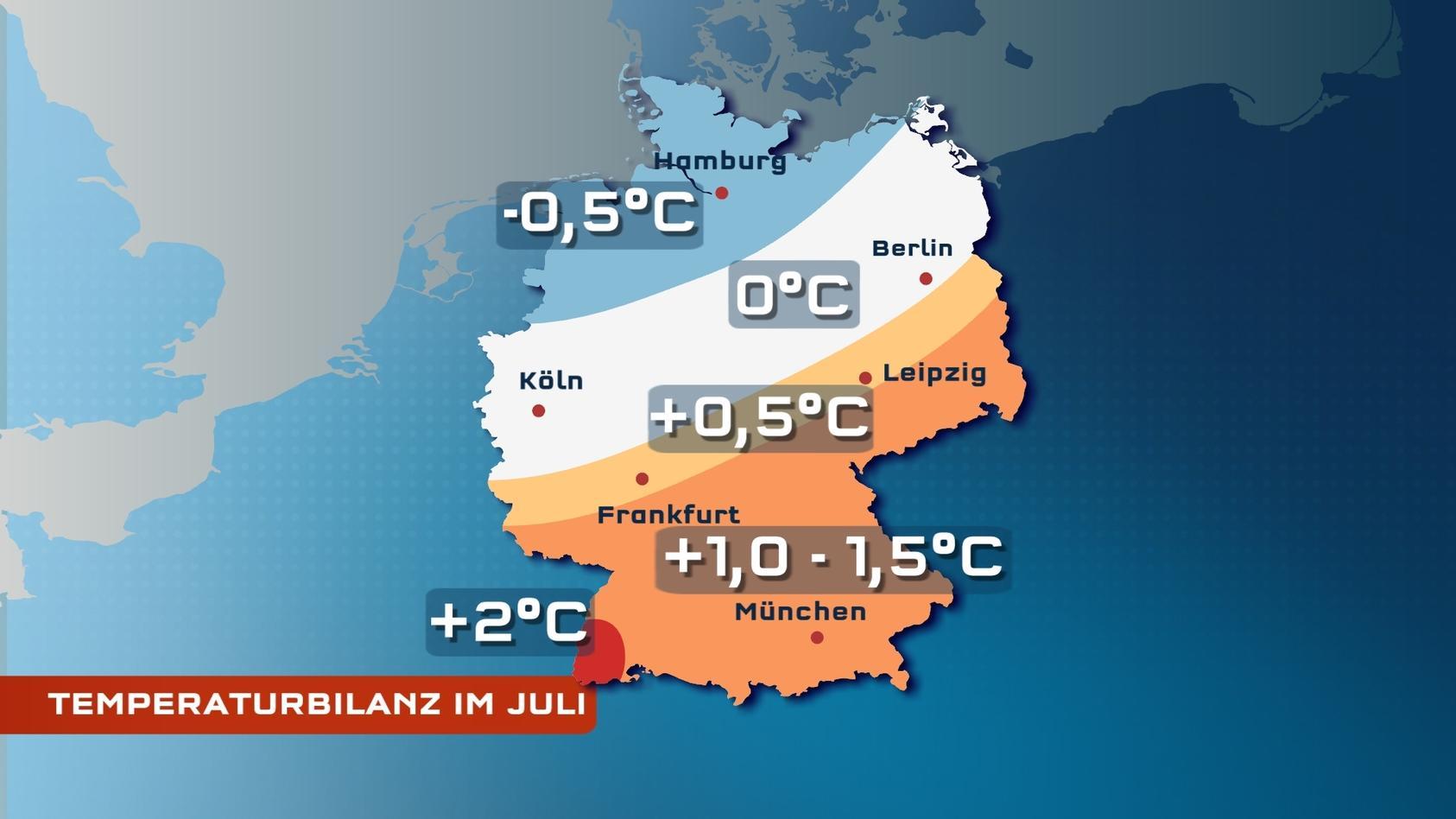 Im Norden war es im Juli kühler als gewöhnlich, im Süden wärmer.