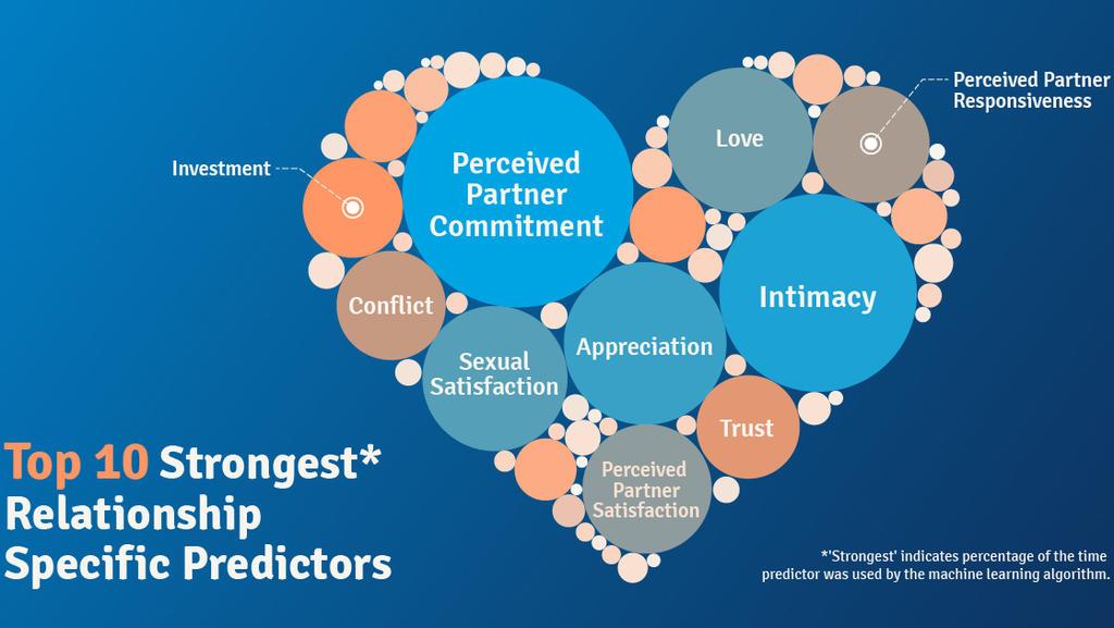 Die 10 wichtigsten Faktoren für den Erfolg einer Beziehung