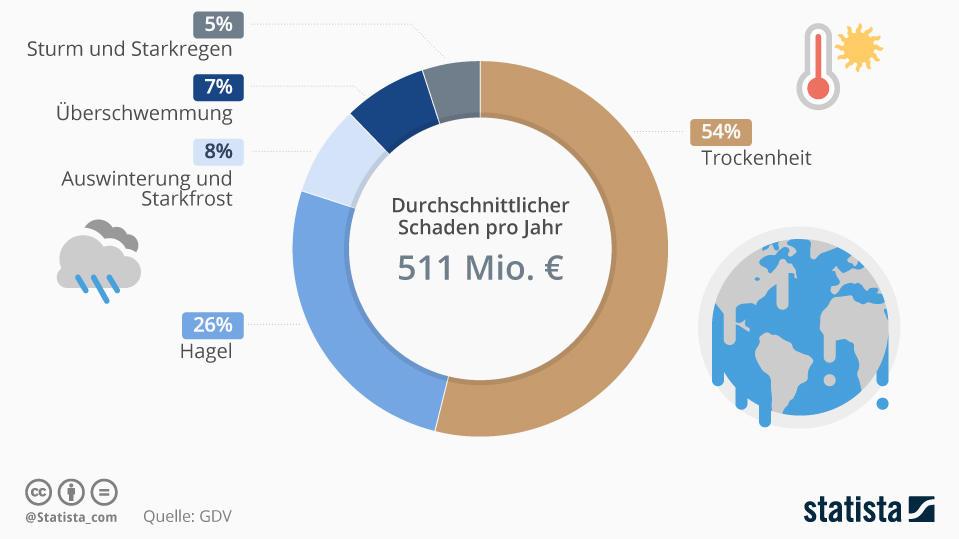 Schadenaufwand in der Landwirtschaft durch Wetterextreme in Deutschland 1990 bis 2013