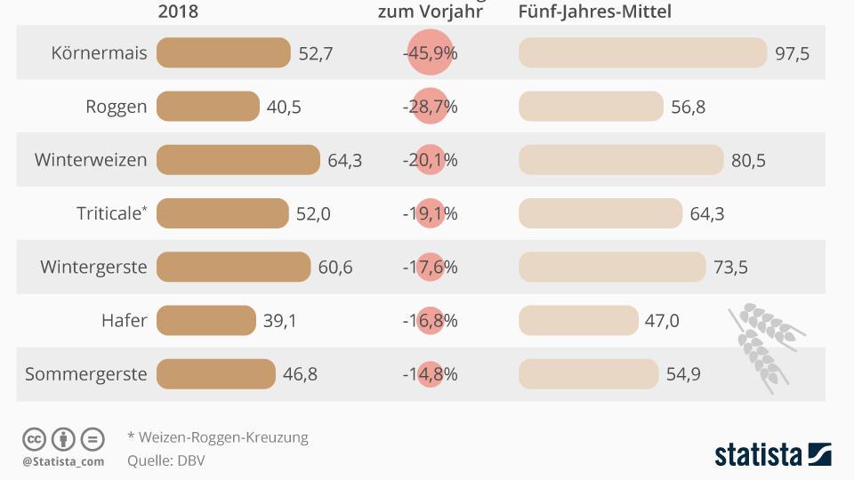 Ernteertrag verschiedener Feldfrüchte im 5-Jahres Vergleich (in dt/ha)