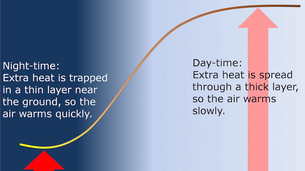 Die bodennahe Schicht erwärmt sich in der Nacht schneller als am Tage.